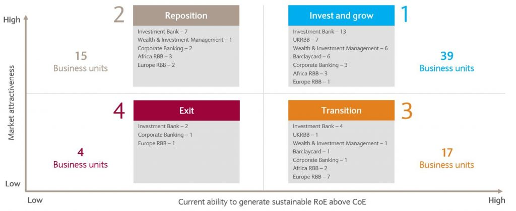 Bank Culture: Analysis of business units
