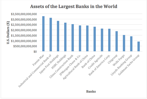 Banks by Assets