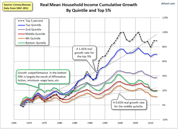 Figure 1 Real Mean Household Income