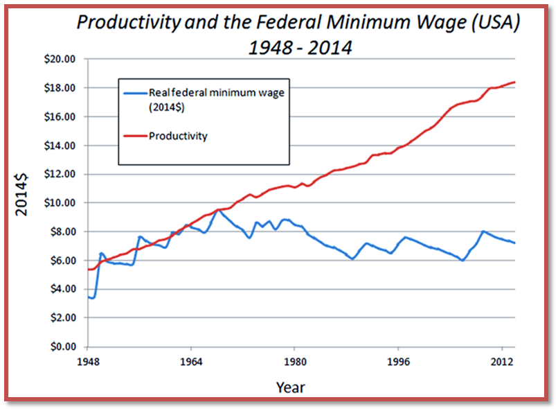 Minimum Wage Graph1