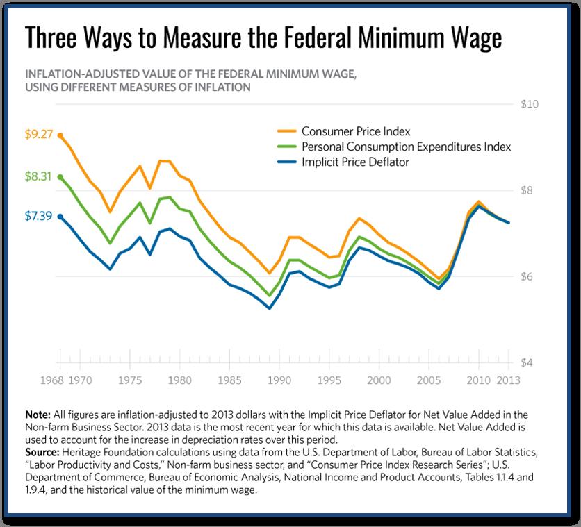 Minimum Wage Graph2