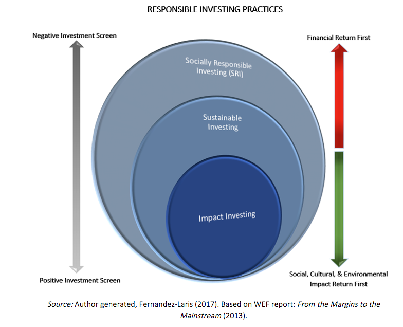Philosophical Foundations of Impact Investing - Seven