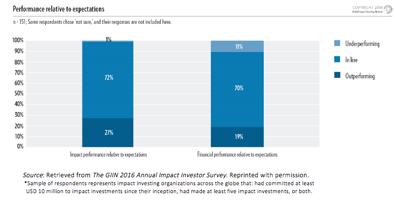 Philosophical foundations of impact investing
