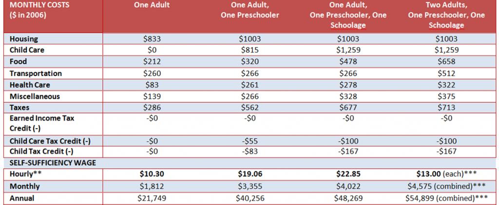 Minimum Wage Table 2