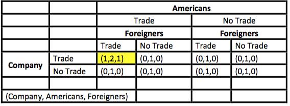 trade-adjustment-assistance-nash-equilibrium-2