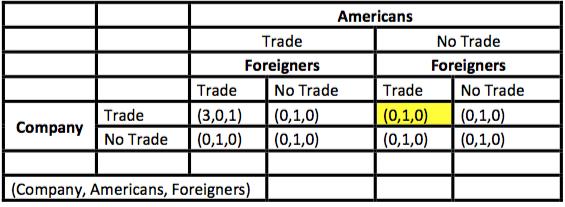 trade-adjustment-assistance-nash-equilibrium