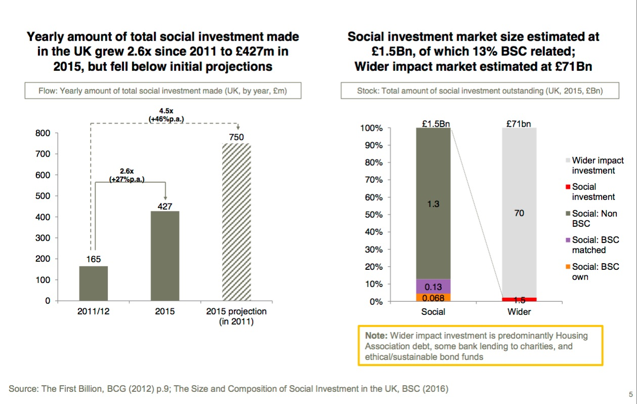 Impact investing big society capital