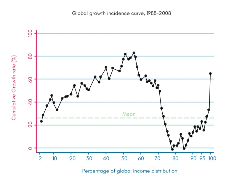 globalization, wealth inequality, and protectionism
