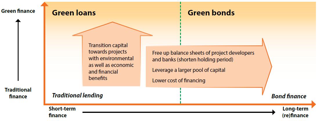 Ethics Review Of Green Bonds Seven Pillars Institute